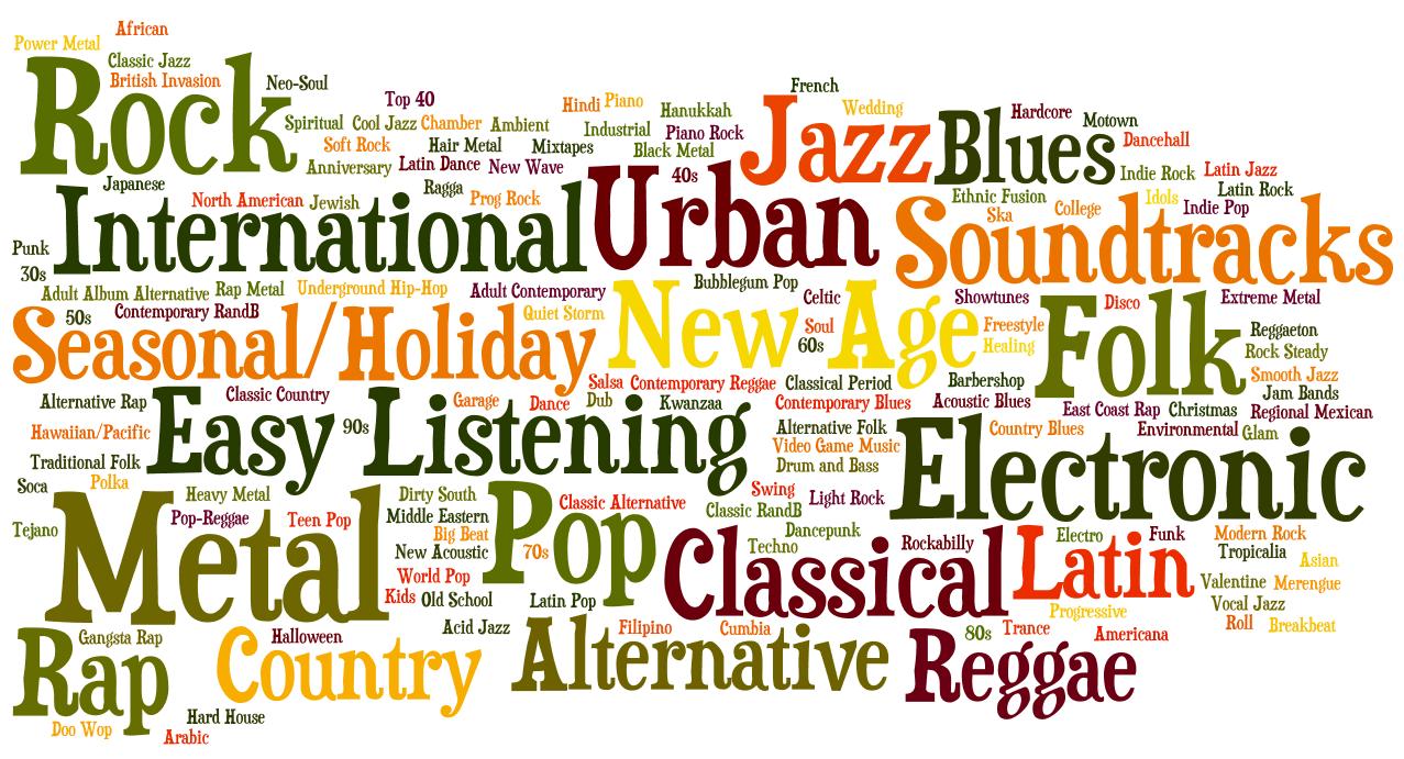 Die Eigenschaften verschiedener Musikgenres